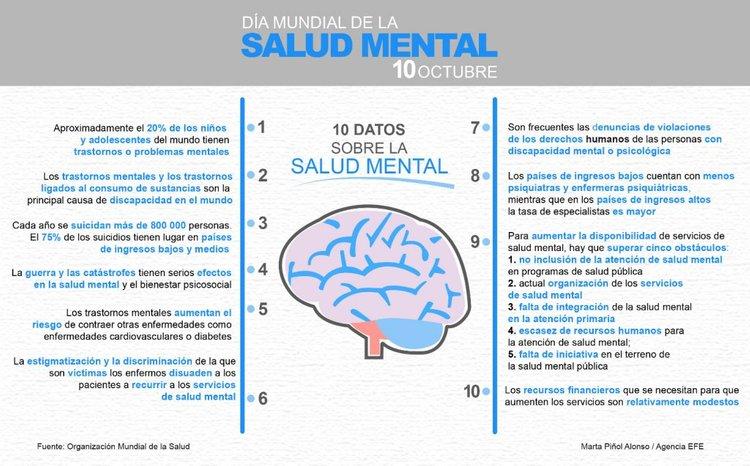 infografía salud mental oms